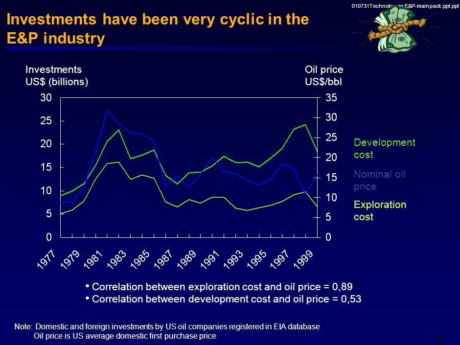 Investments have been very cyclic in the E&P industry