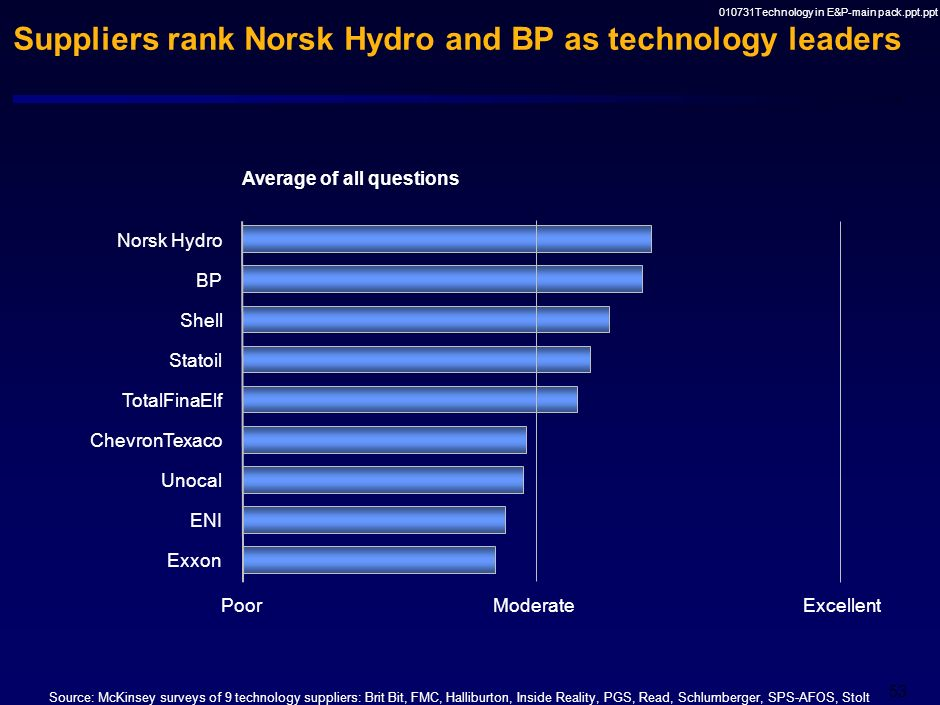 Suppliers rank Norsk Hydro and BP as technology leaders