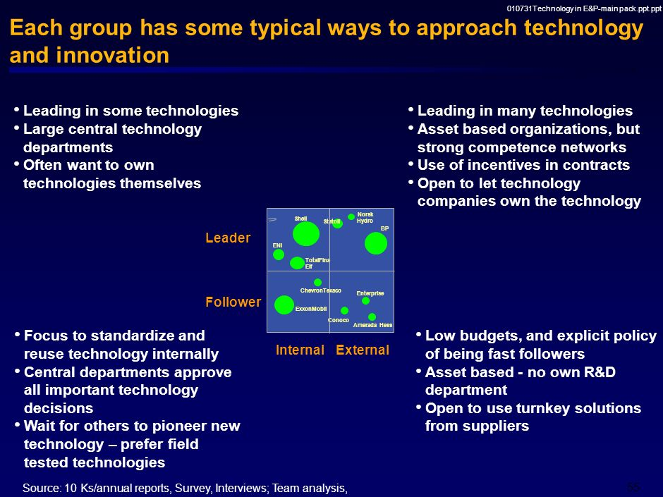 Each group has some typical ways to approach technology and innovation