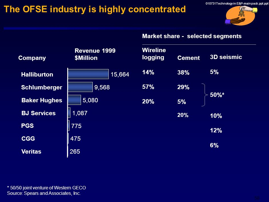 The OFSE industry is highly concentrated