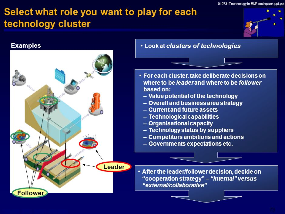 Select what role you want to play for each technology cluster