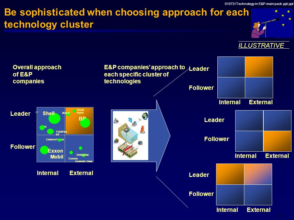 Be sophisticated when choosing approach for each technology cluster
