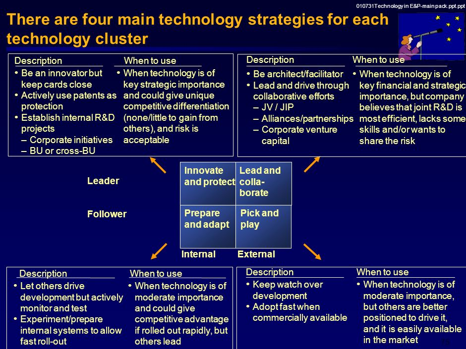 There are four main technology strategies for each technology cluster