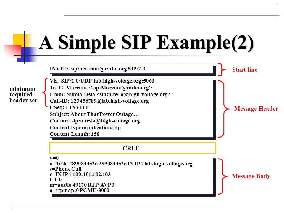 A Simple SIP Example(2) Start line minimum required header set