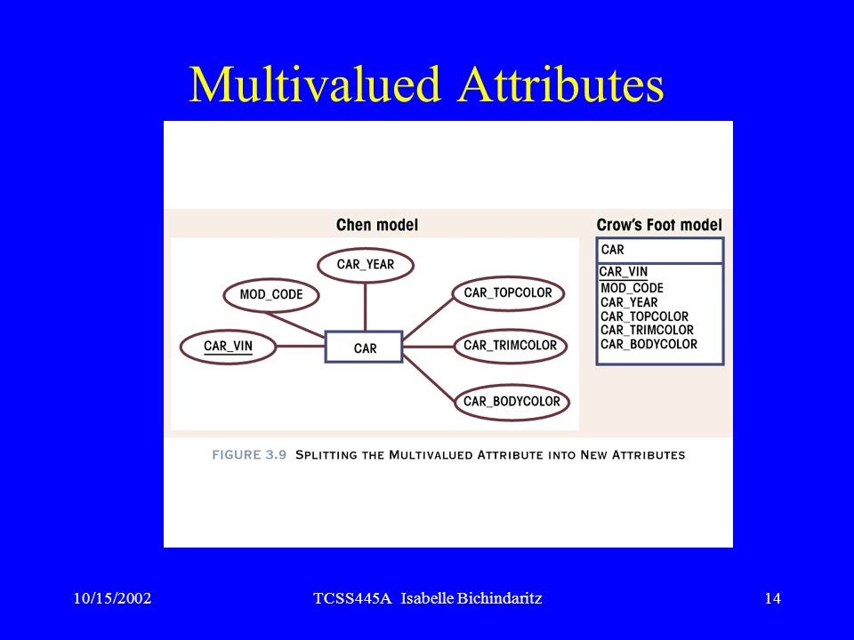 Multivalued Attributes
