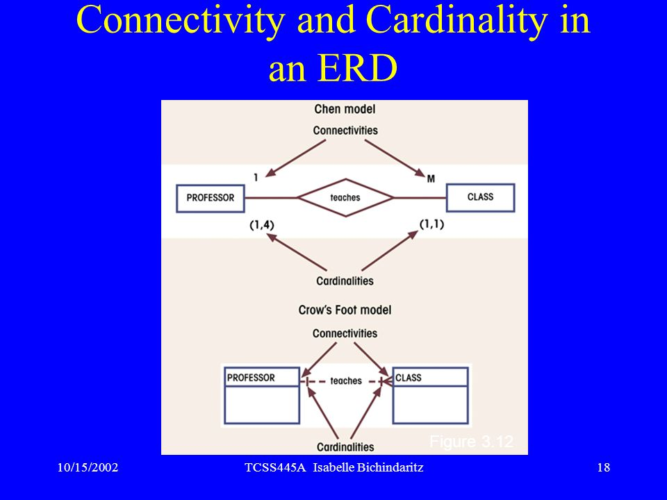 Connectivity and Cardinality in an ERD
