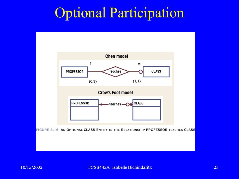Optional Participation