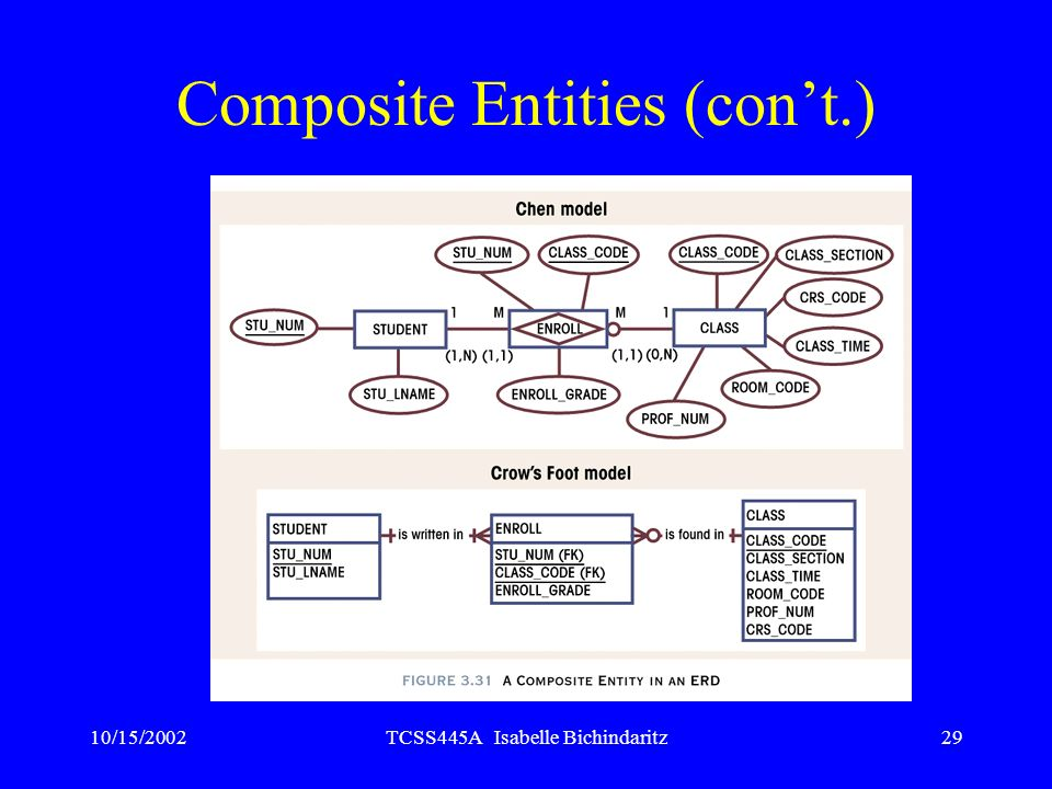 Composite Entities (con't.)