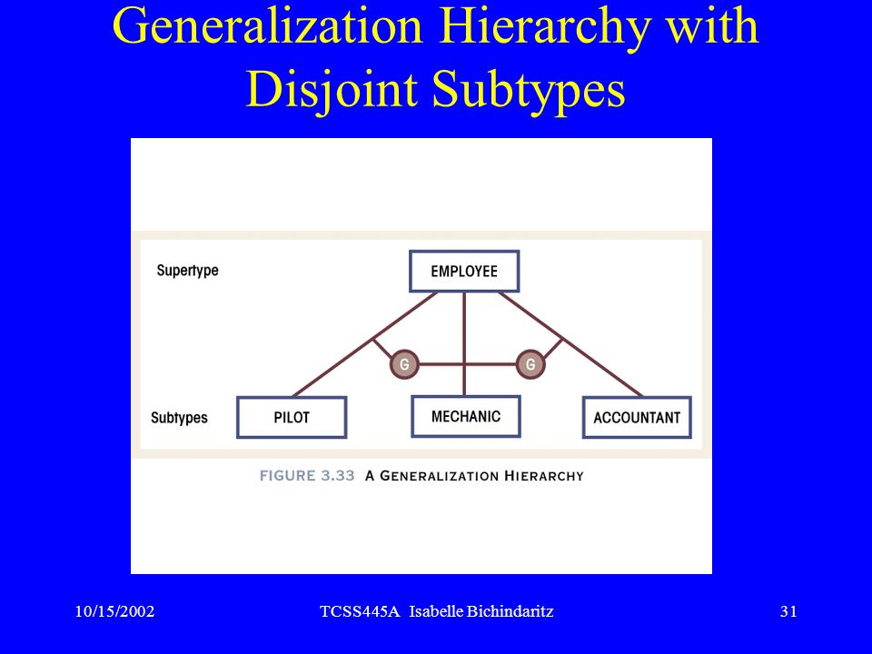 Generalization Hierarchy with Disjoint Subtypes