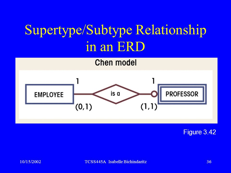Supertype/Subtype Relationship in an ERD
