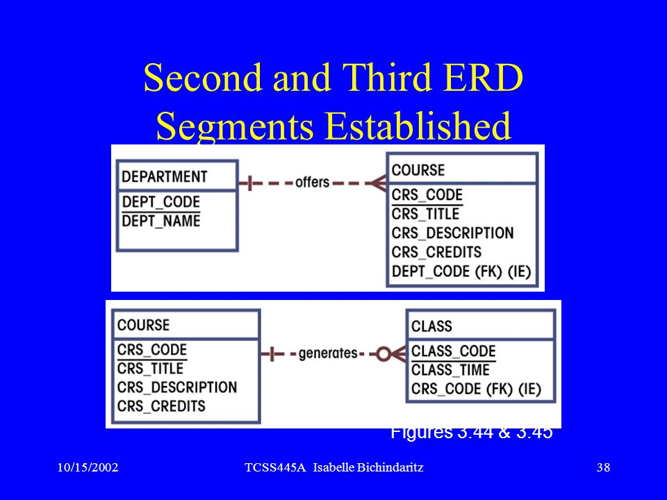 Second and Third ERD Segments Established