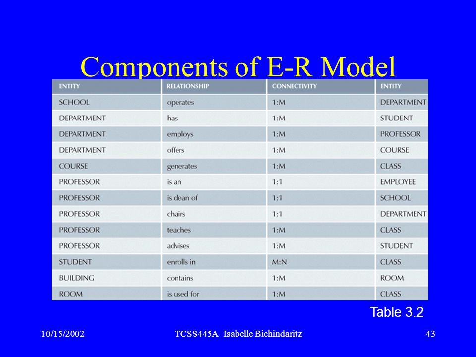 Components of E-R Model