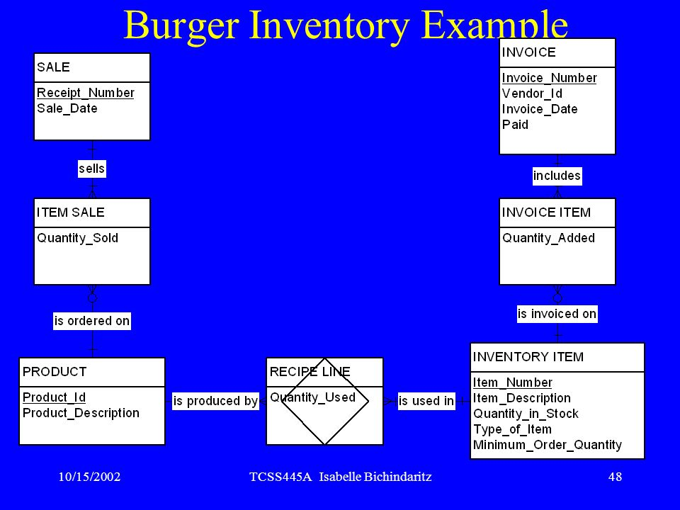 Burger Inventory Example