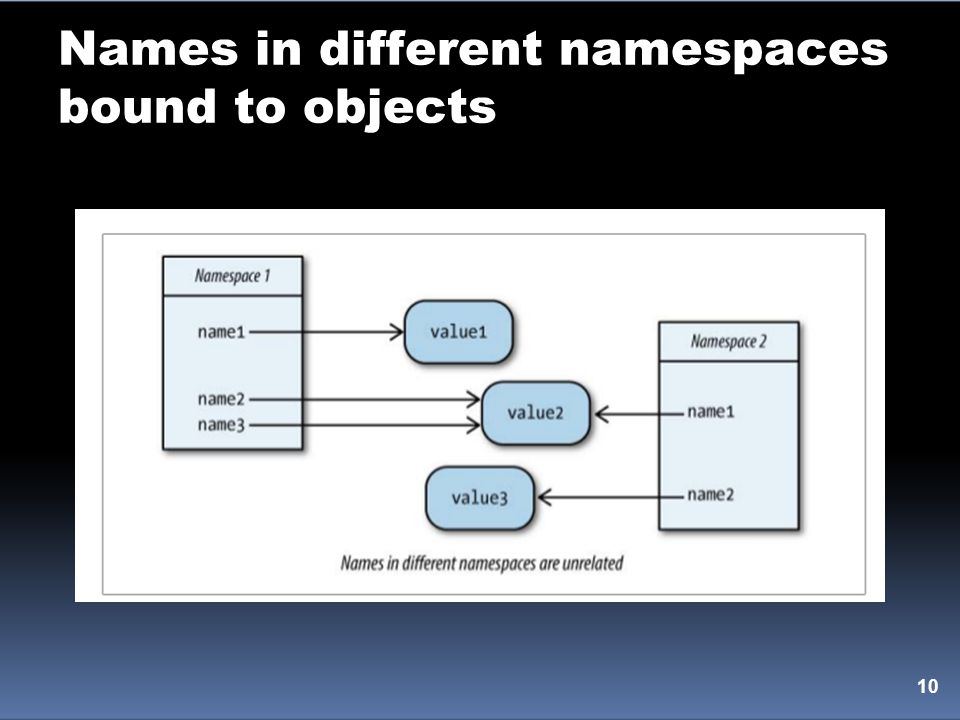 Names in different namespaces bound to objects