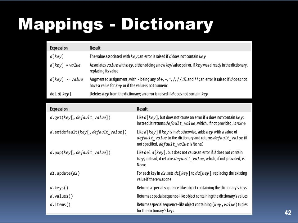 Mappings - Dictionary