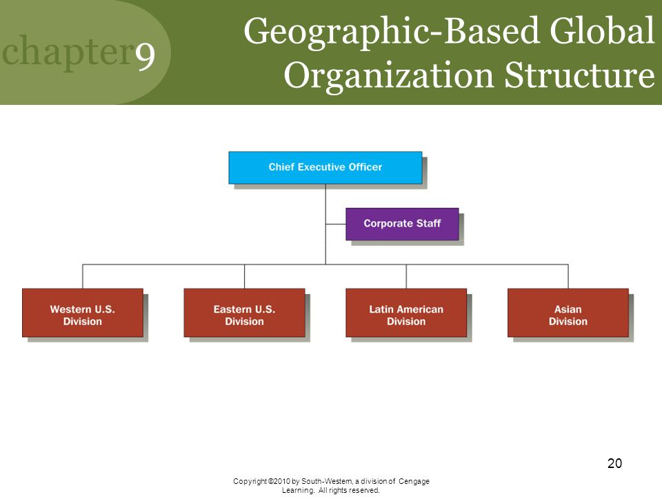 Geographic-Based Global Organization Structure