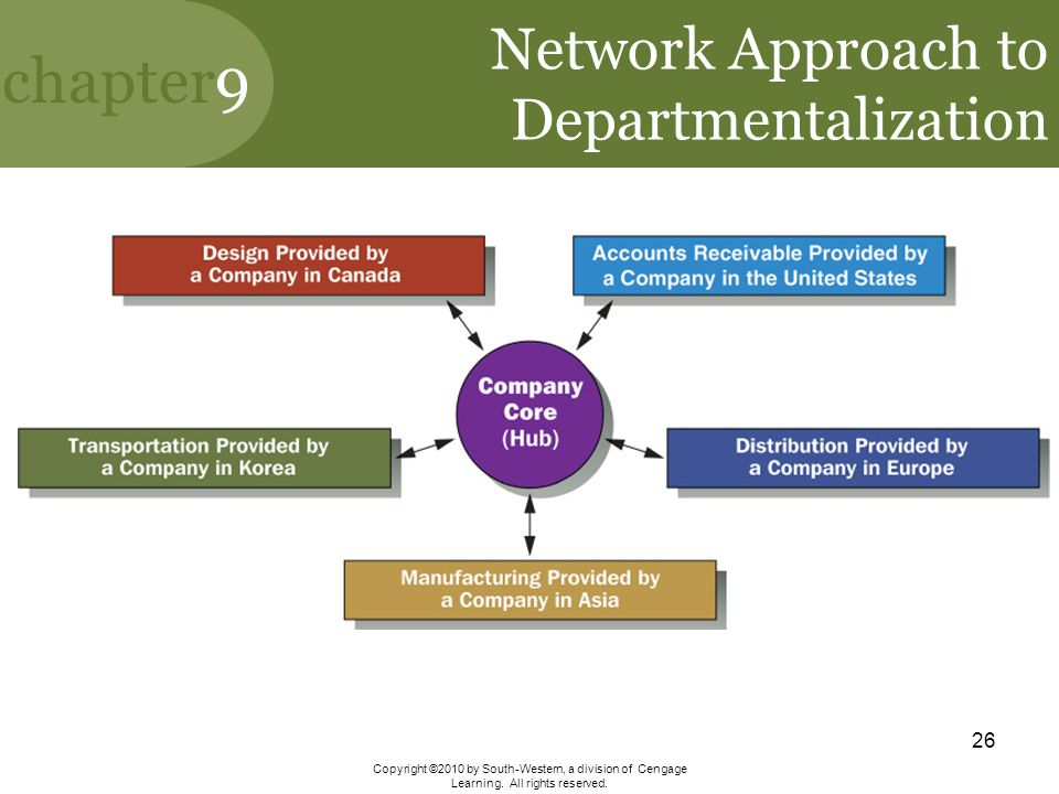 Network Approach to Departmentalization