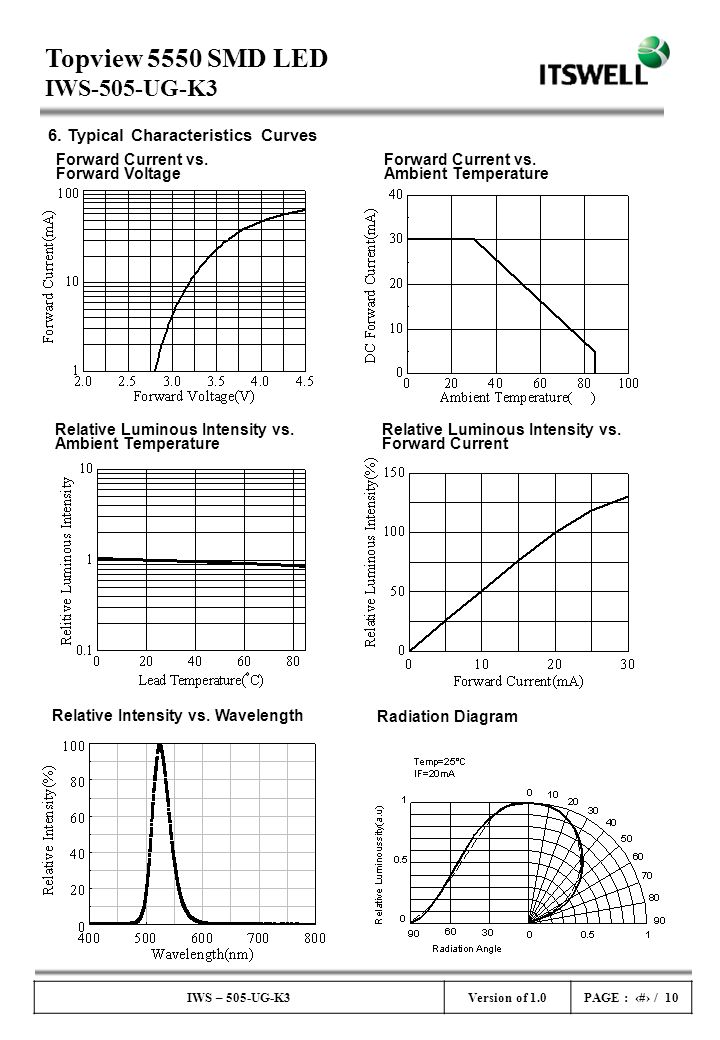 6. Typical Characteristics Curves