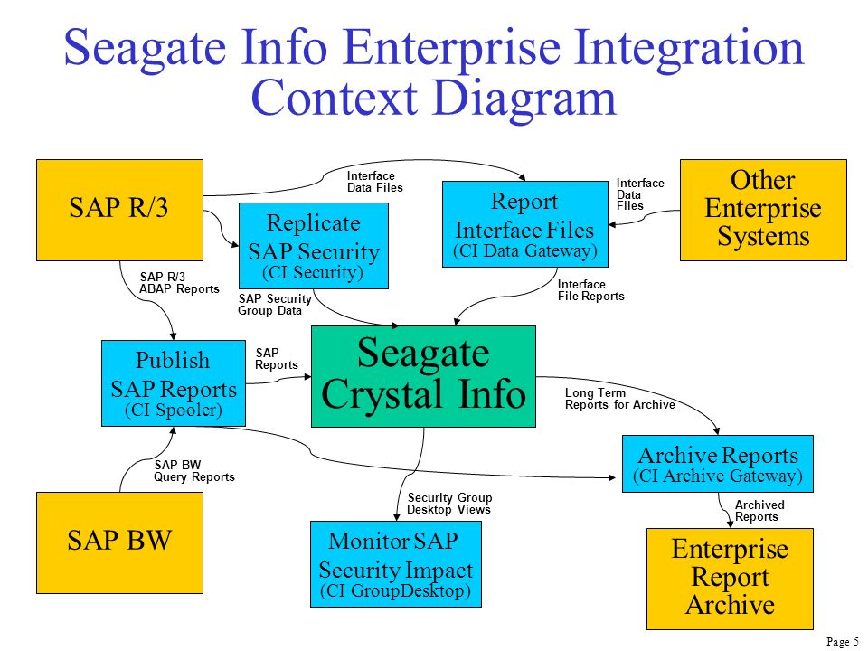 Enterprise System Support Using Seagate Crystal Info - ppt