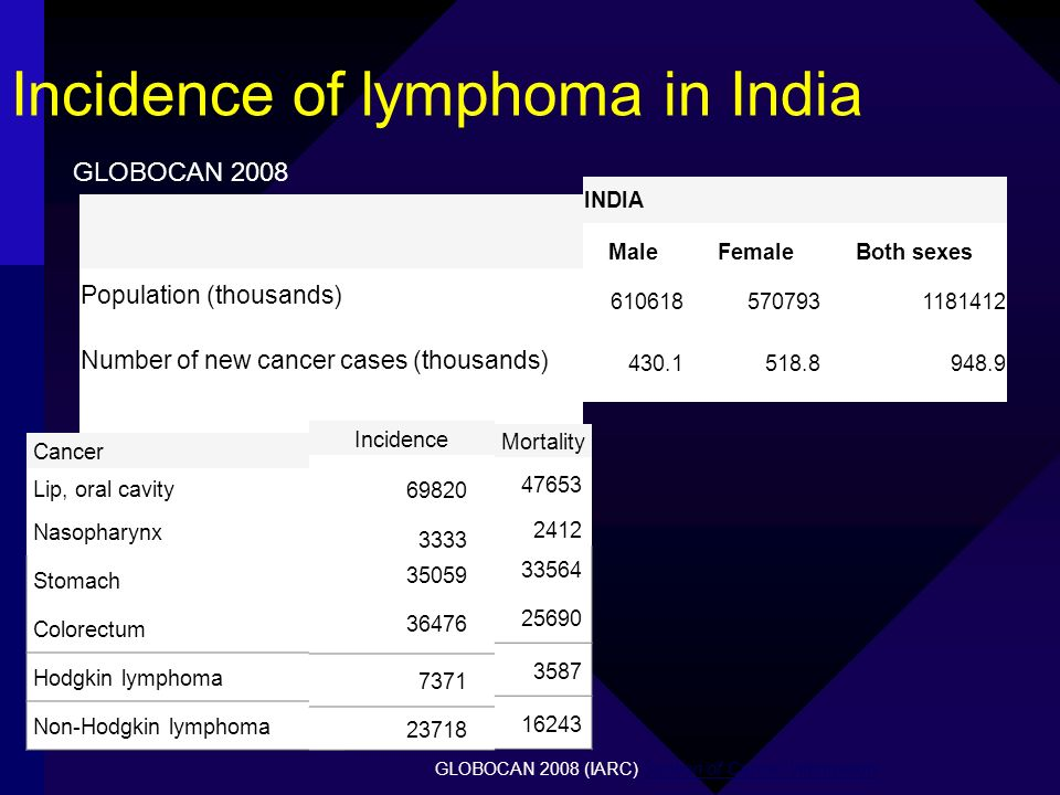 Incidence of lymphoma in India