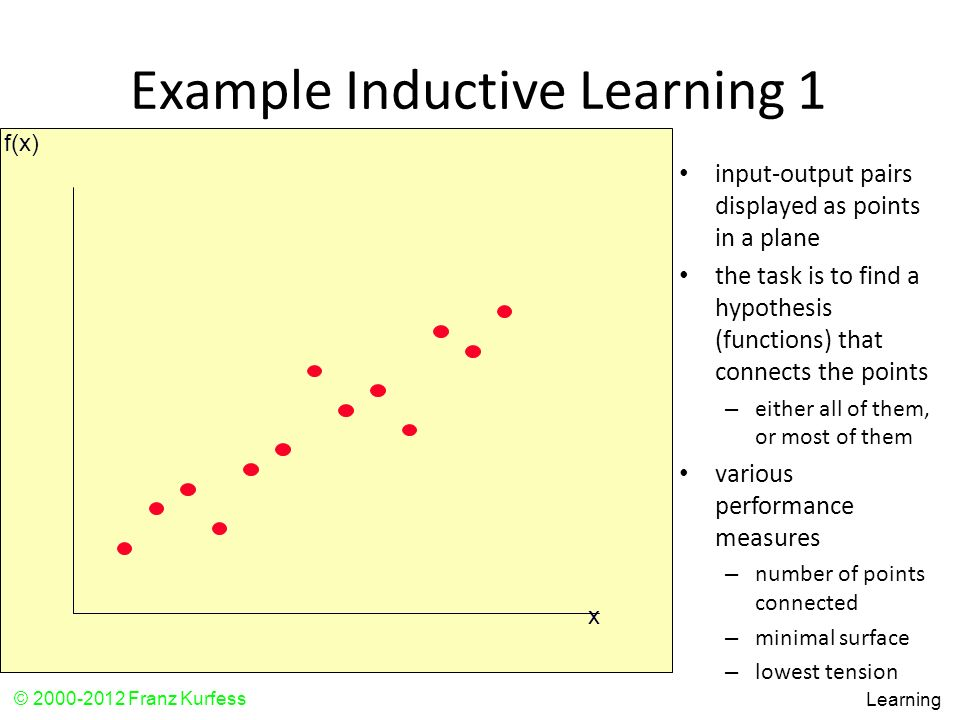 Example Inductive Learning 1