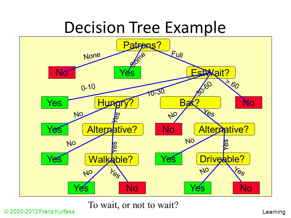 Decision Tree Example Patrons No Yes EstWait Yes Hungry Bar No Yes