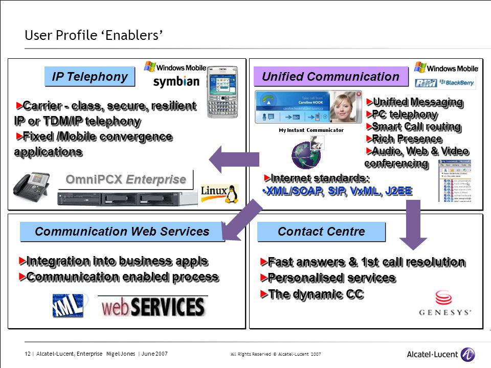User Profile 'Enablers'