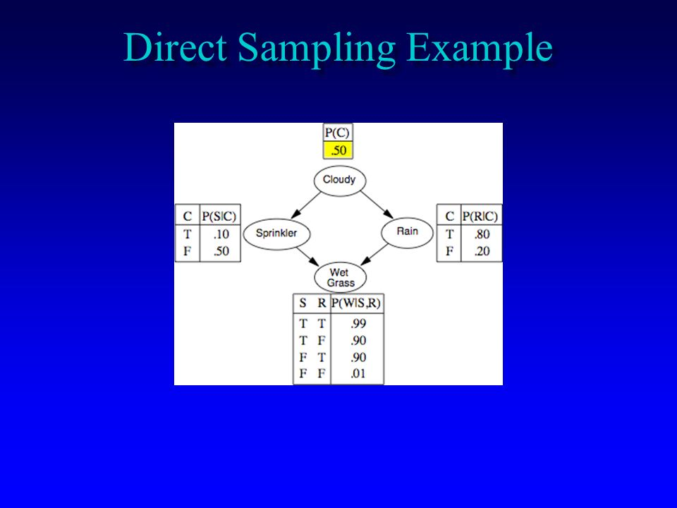 Direct Sampling Example