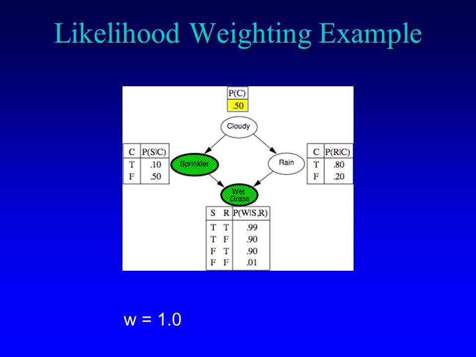 Likelihood Weighting Example