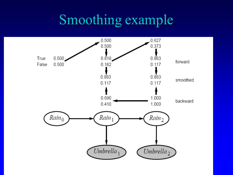 Smoothing example