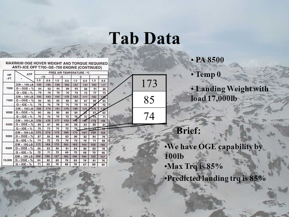 Tab Data PA 8500. Temp 0. Landing Weight with load 17,000lb. 173. 85. 74. Brief: We have OGE capability by 100lb.