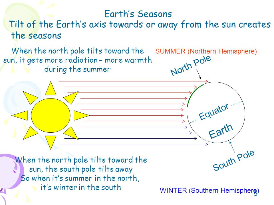 Earth's Seasons Tilt of the Earth's axis towards or away from the sun creates. the seasons.