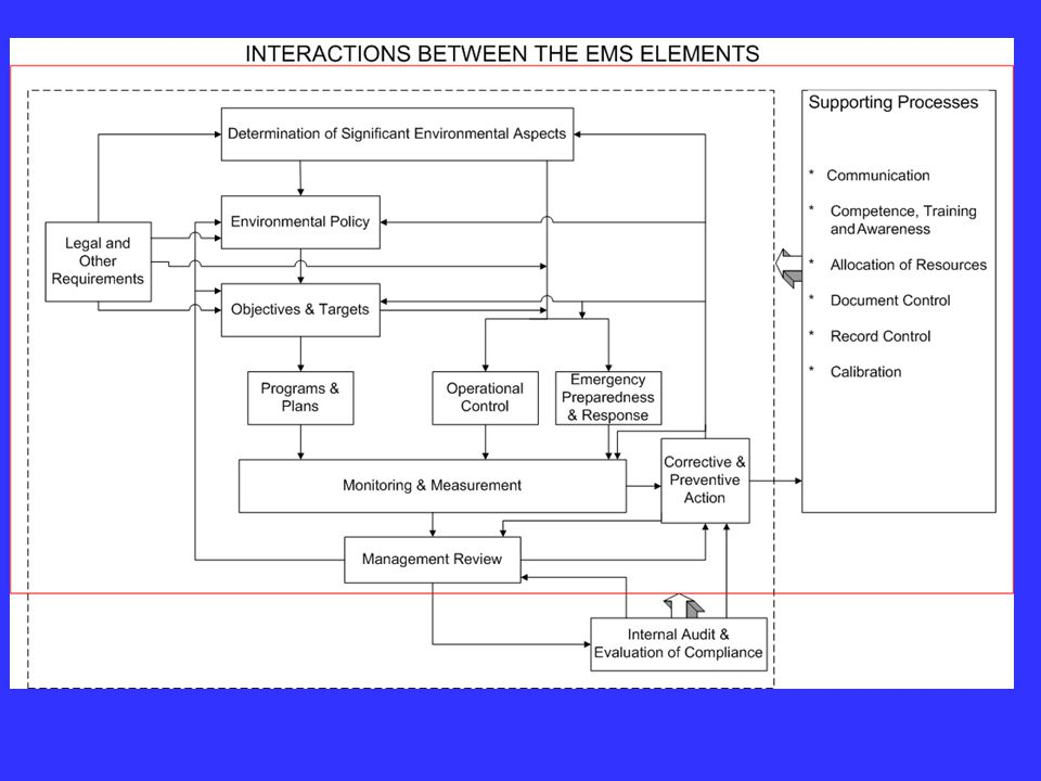 This slide shows that an environmental management system is established and implemented as a set of elements, or components or processes that interact with each other.