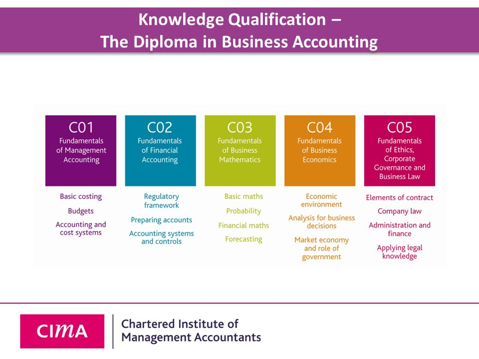 Knowledge Qualification – The Diploma in Business Accounting
