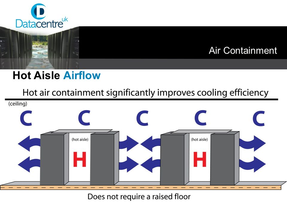 Air Containment Hot Aisle Airflow