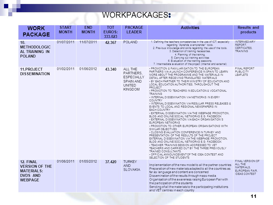 WORKPACKAGES: WORK PACKAGE Activities START MONTH END MONTH TOT EUROS: