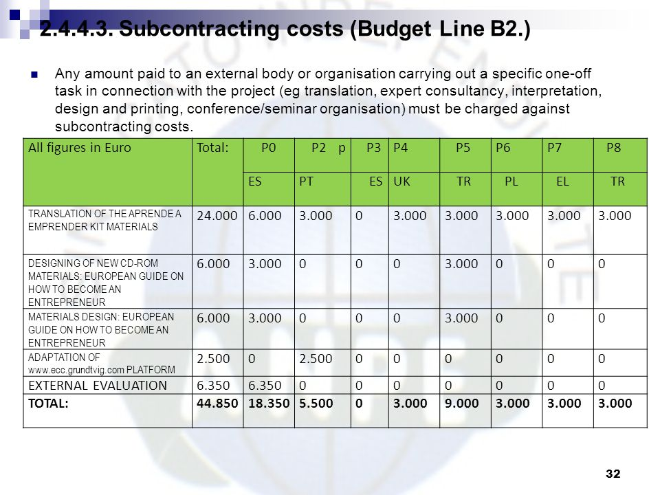 Subcontracting costs (Budget Line B2.)