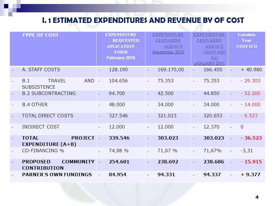 I. 1 ESTIMATED EXPENDITURES AND REVENUE BY OF COST