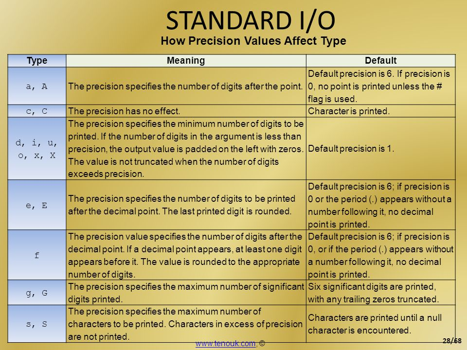 STANDARD I/O How Precision Values Affect Type Type Meaning Default