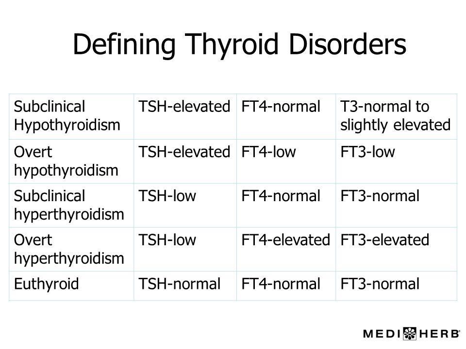 Defining Thyroid Disorders