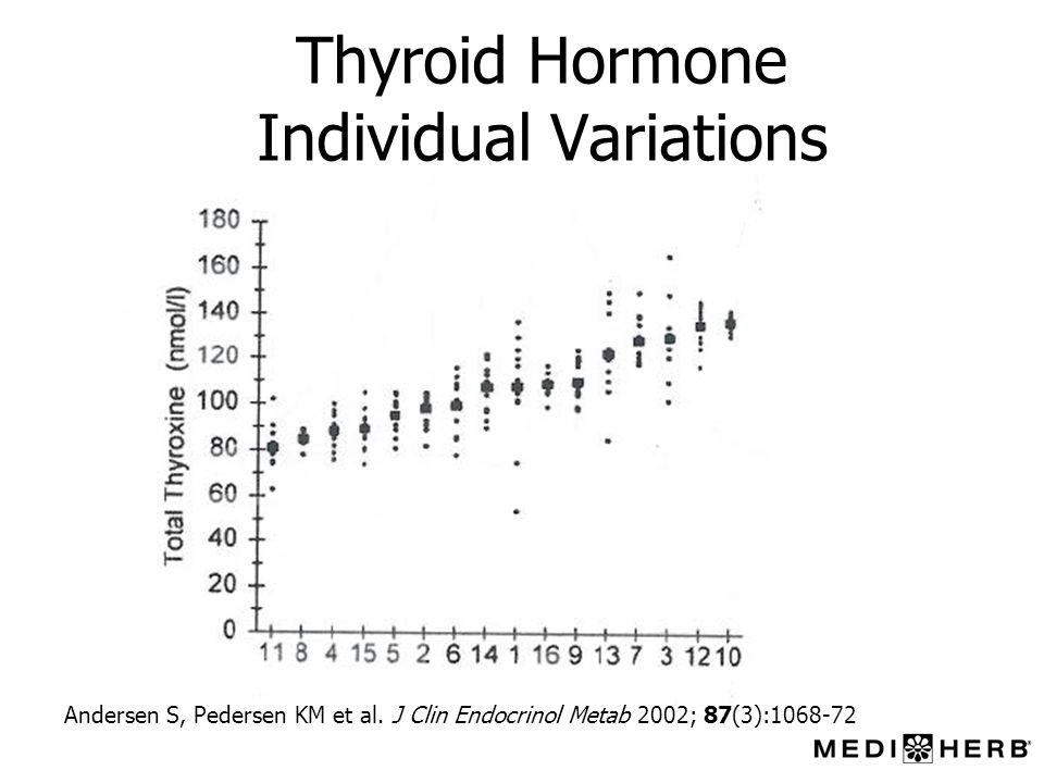 Thyroid Hormone Individual Variations