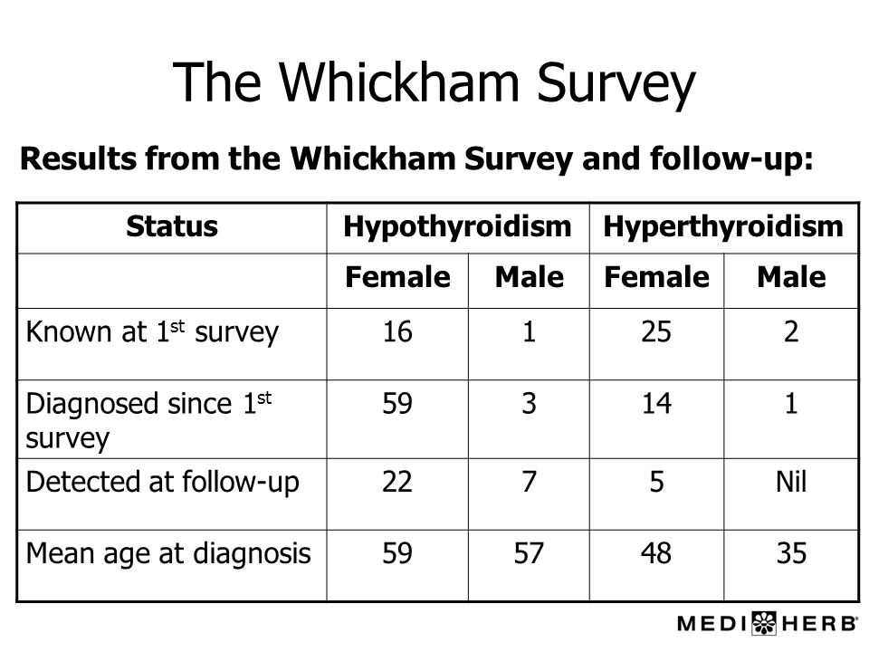 The Whickham Survey Results from the Whickham Survey and follow-up: