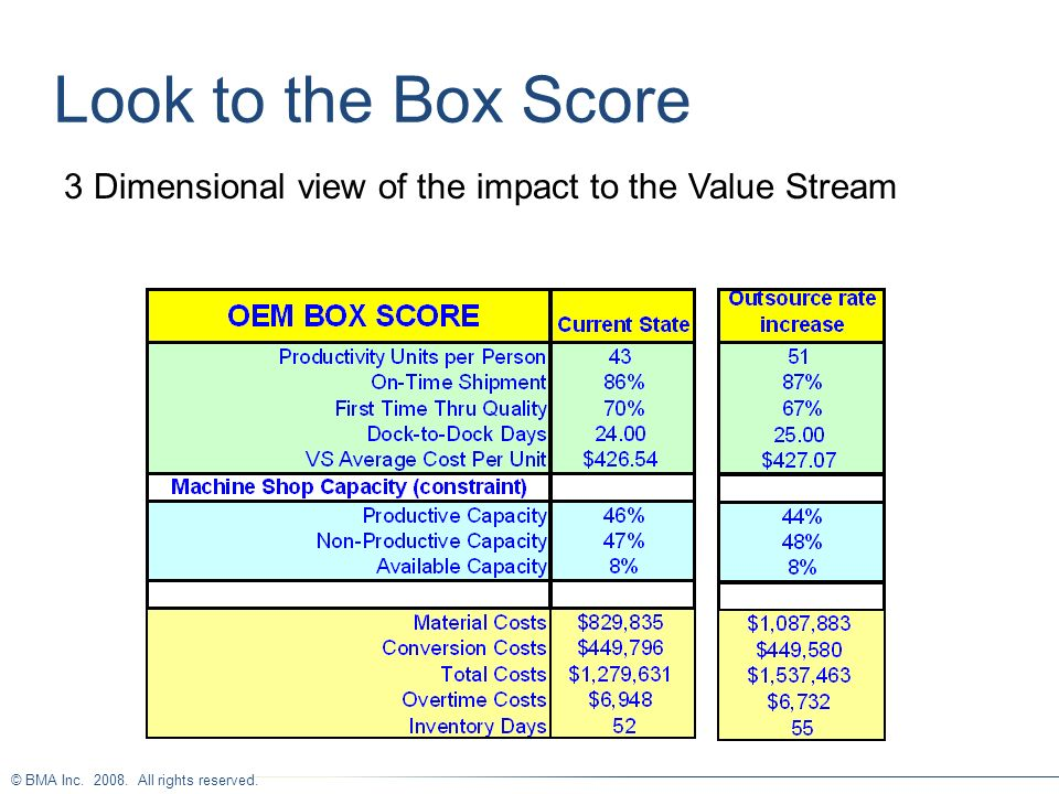 Look to the Box Score 3 Dimensional view of the impact to the Value Stream