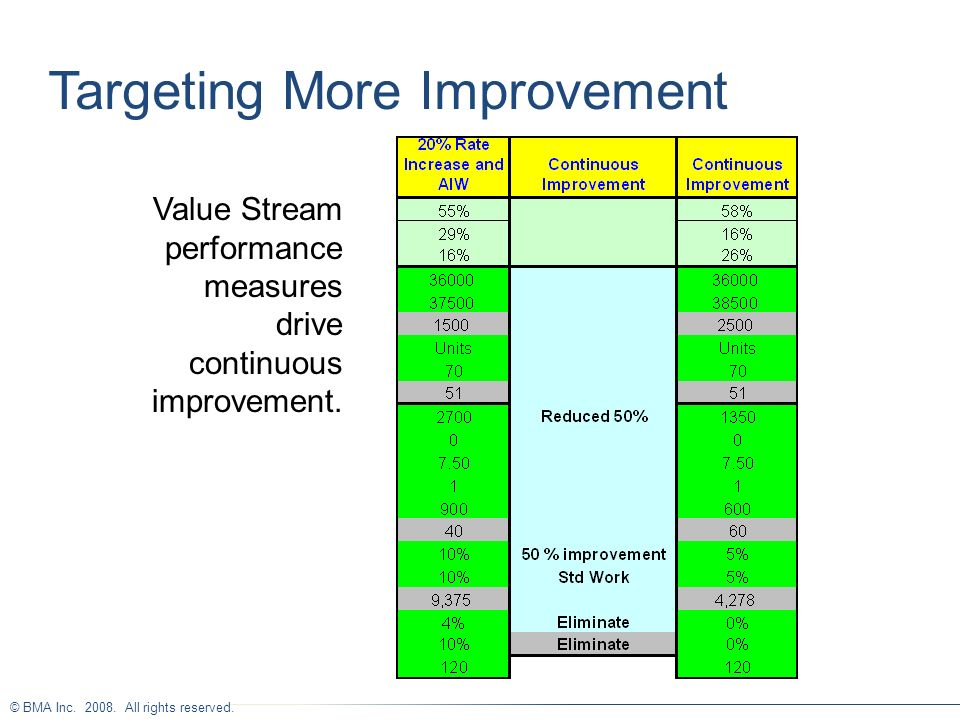 Targeting More Improvement