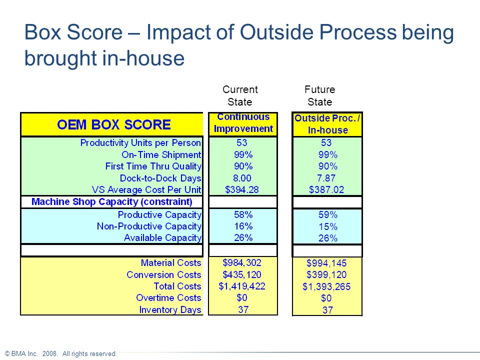 Box Score – Impact of Outside Process being brought in-house