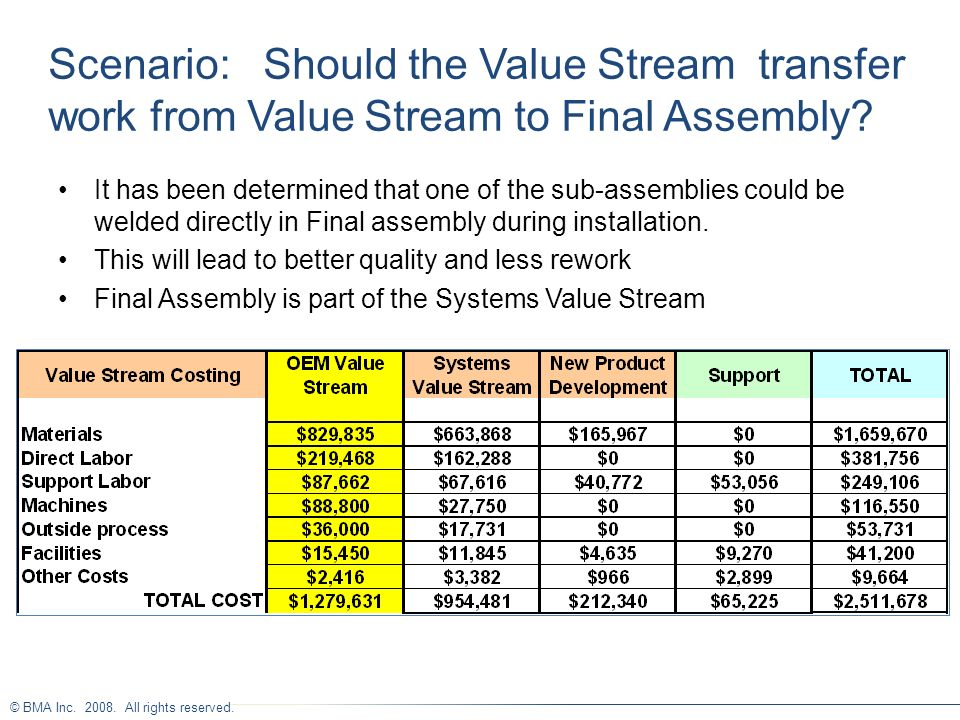 Scenario: Should the Value Stream transfer work from Value Stream to Final Assembly