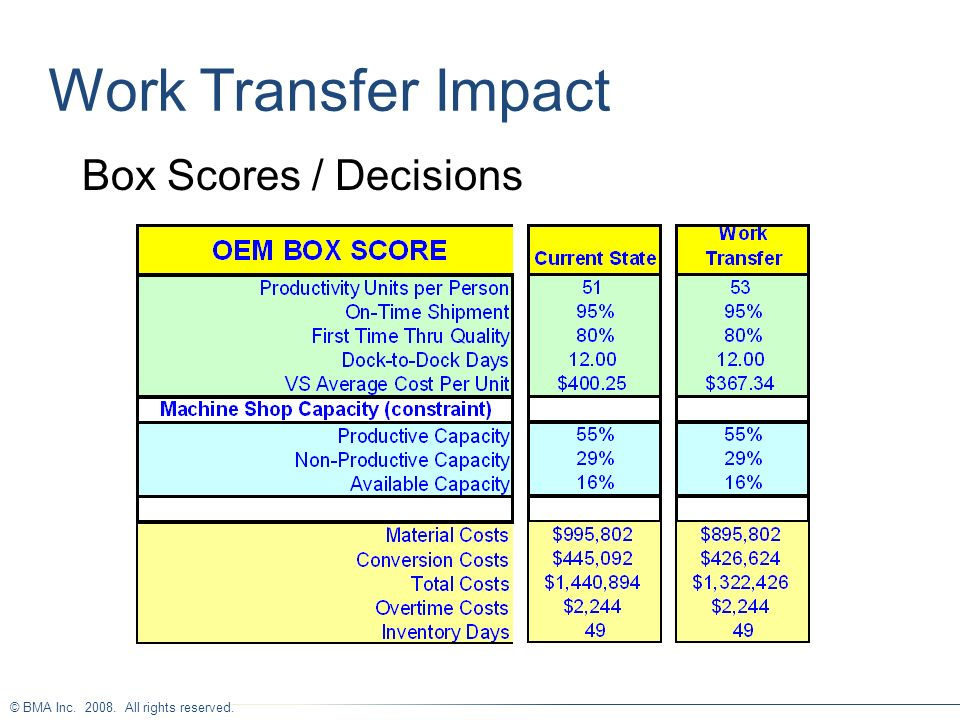Work Transfer Impact Box Scores / Decisions