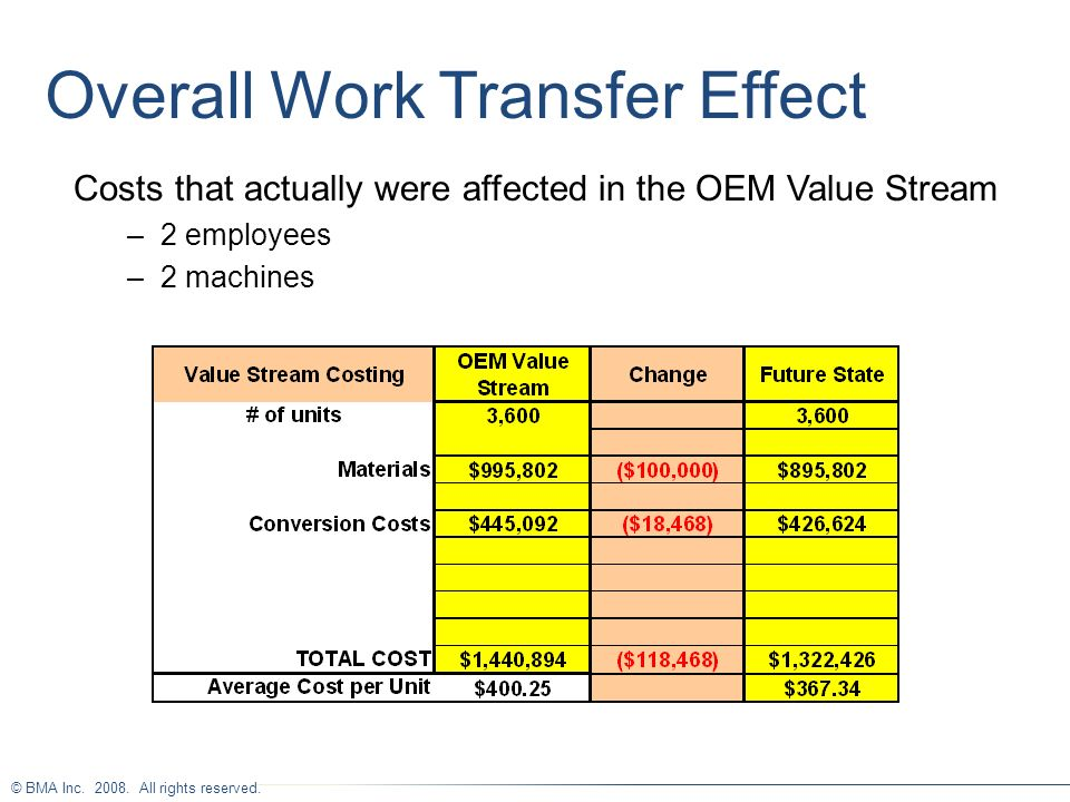 Overall Work Transfer Effect