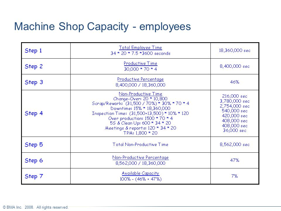 Machine Shop Capacity - employees