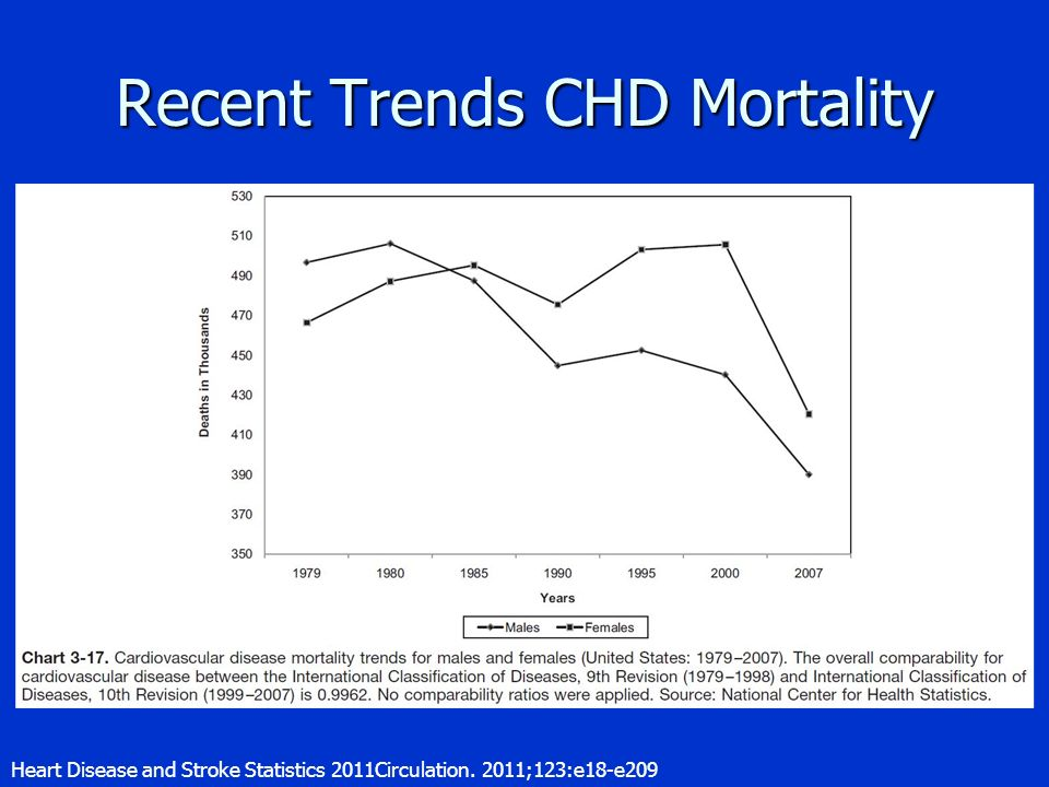 Recent Trends CHD Mortality